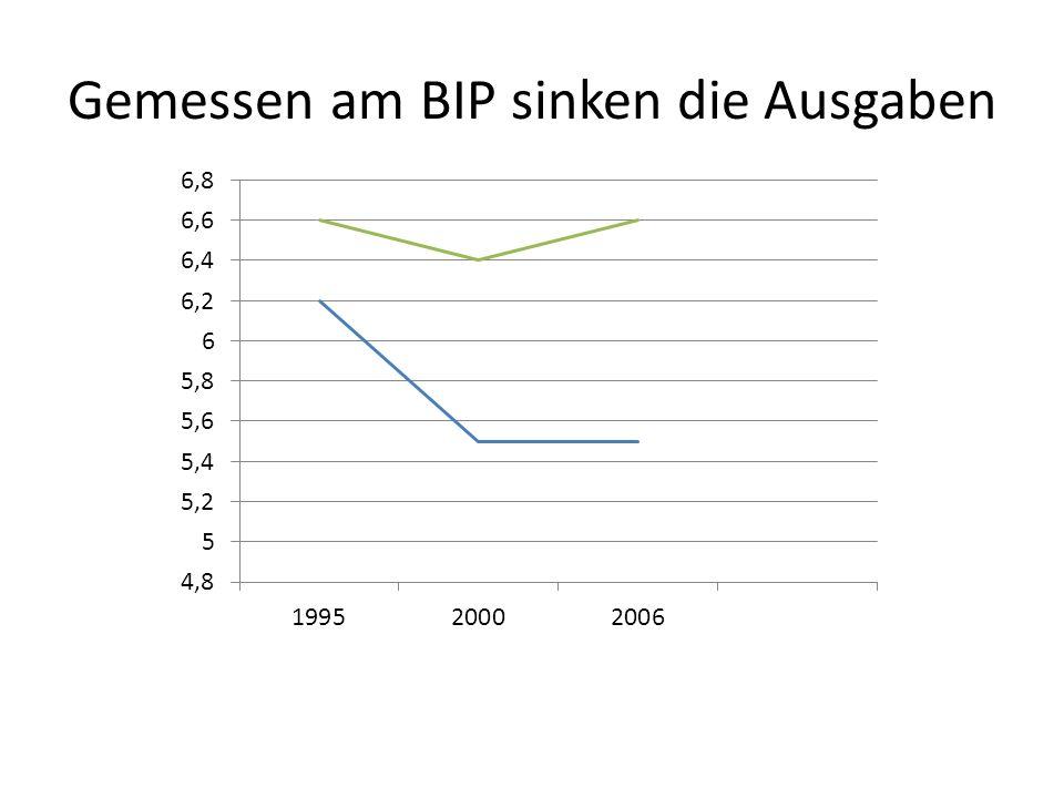 Gemessen am BIP sinken die Ausgaben