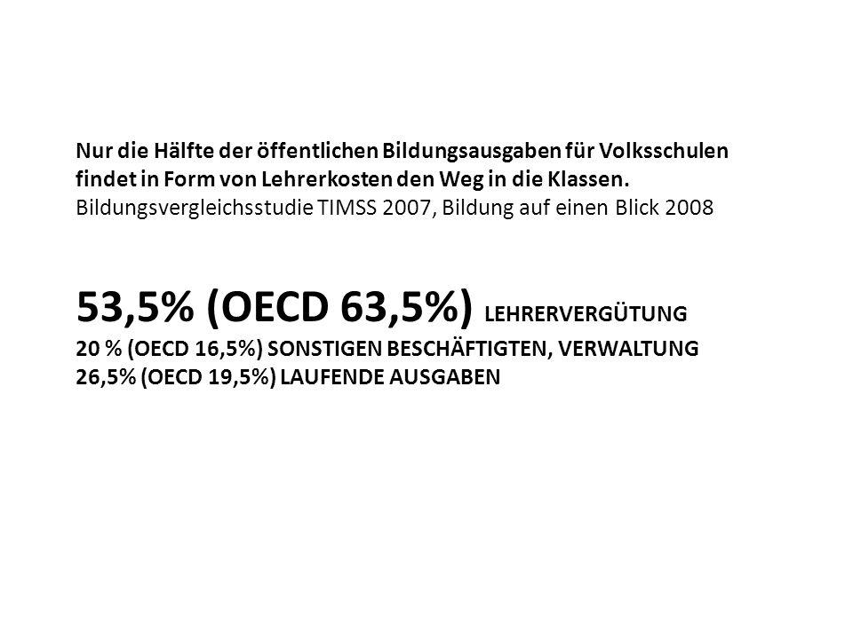 53,5% (OECD 63,5%) LEHRERVERGÜTUNG 20 % (OECD 16,5%) SONSTIGEN BESCHÄFTIGTEN, VERWALTUNG 26,5% (OECD 19,5%) LAUFENDE AUSGABEN Nur die Hälfte der öffentlichen Bildungsausgaben für Volksschulen findet in Form von Lehrerkosten den Weg in die Klassen.