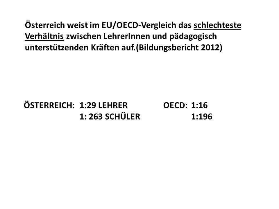 ÖSTERREICH: 1:29 LEHREROECD:1:16 1: 263 SCHÜLER1:196 Österreich weist im EU/OECD-Vergleich das schlechteste Verhältnis zwischen LehrerInnen und pädagogisch unterstützenden Kräften auf.(Bildungsbericht 2012)