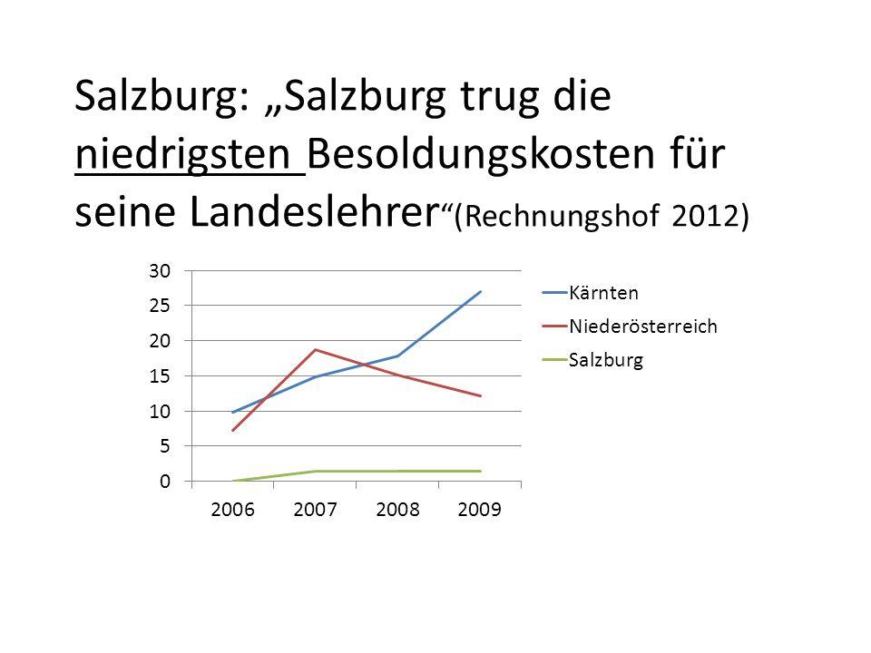 Salzburg: Salzburg trug die niedrigsten Besoldungskosten für seine Landeslehrer (Rechnungshof 2012)