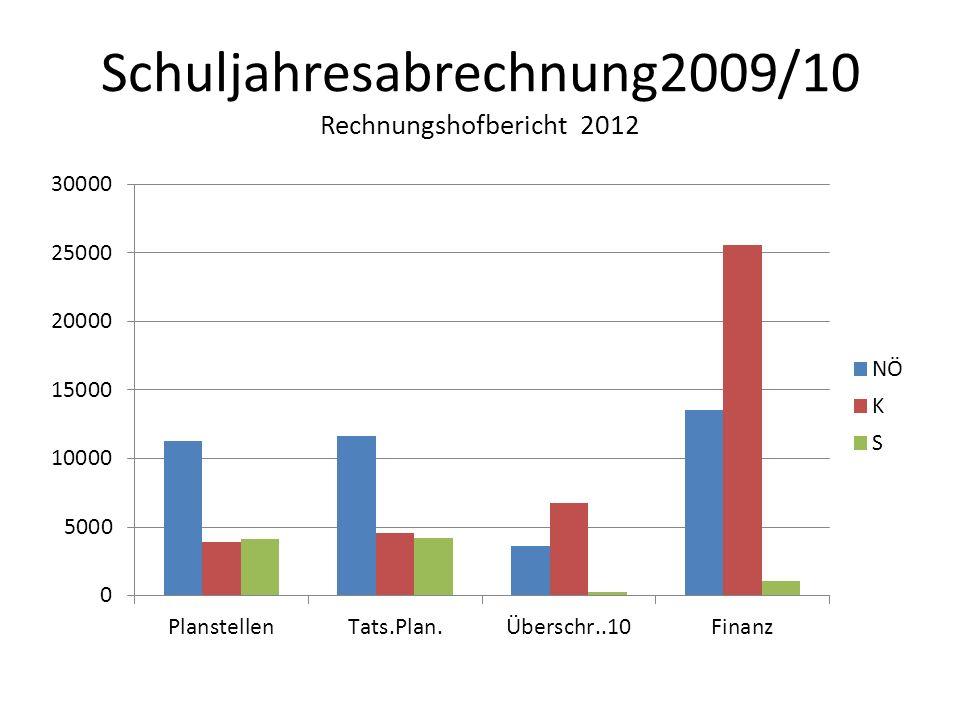 Schuljahresabrechnung2009/10 Rechnungshofbericht 2012