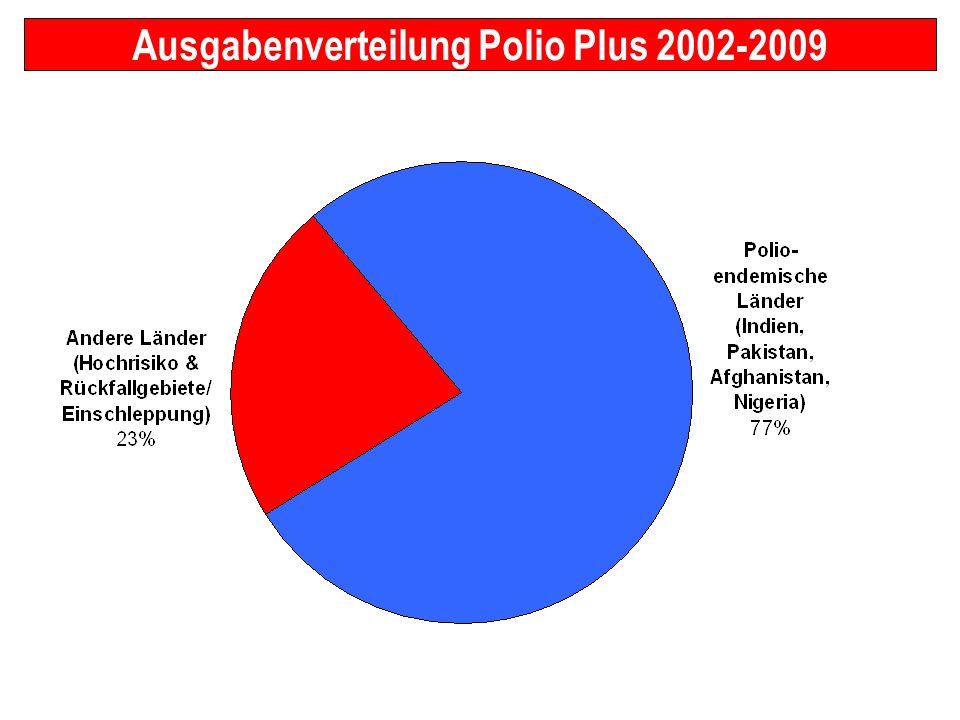 Ausgabenverteilung Polio Plus 2002-2009