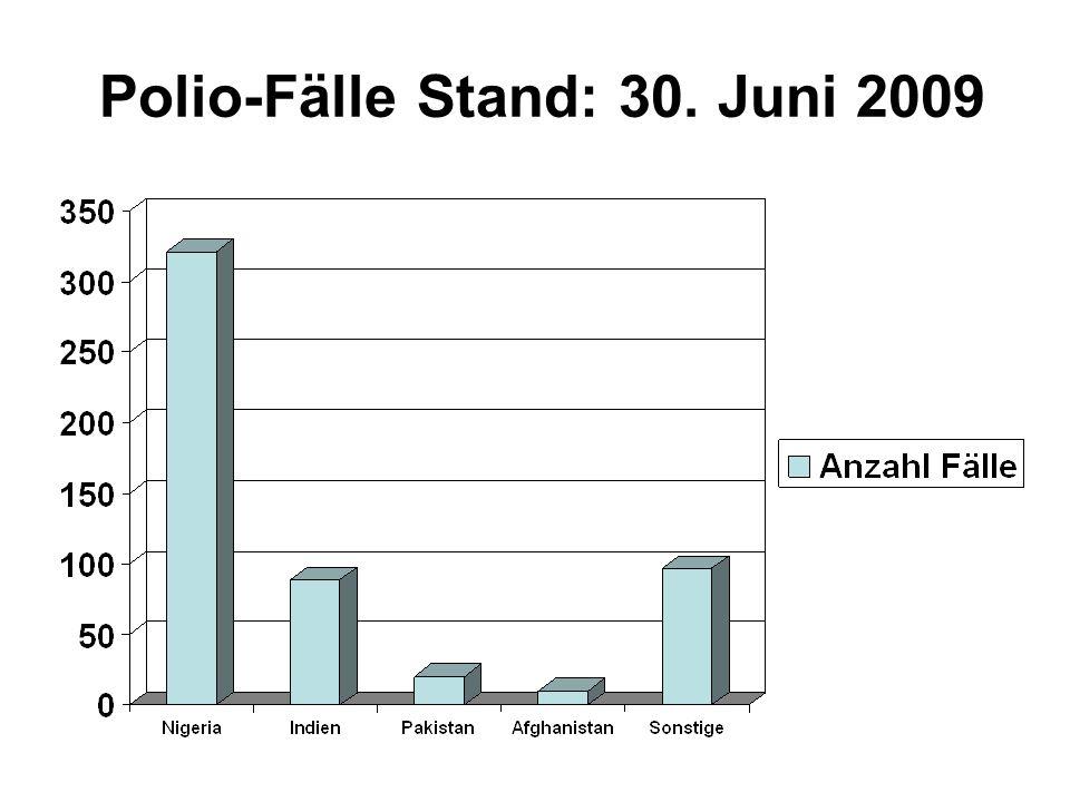 2009 Polio-Fälle Stand: 30. Juni 2009