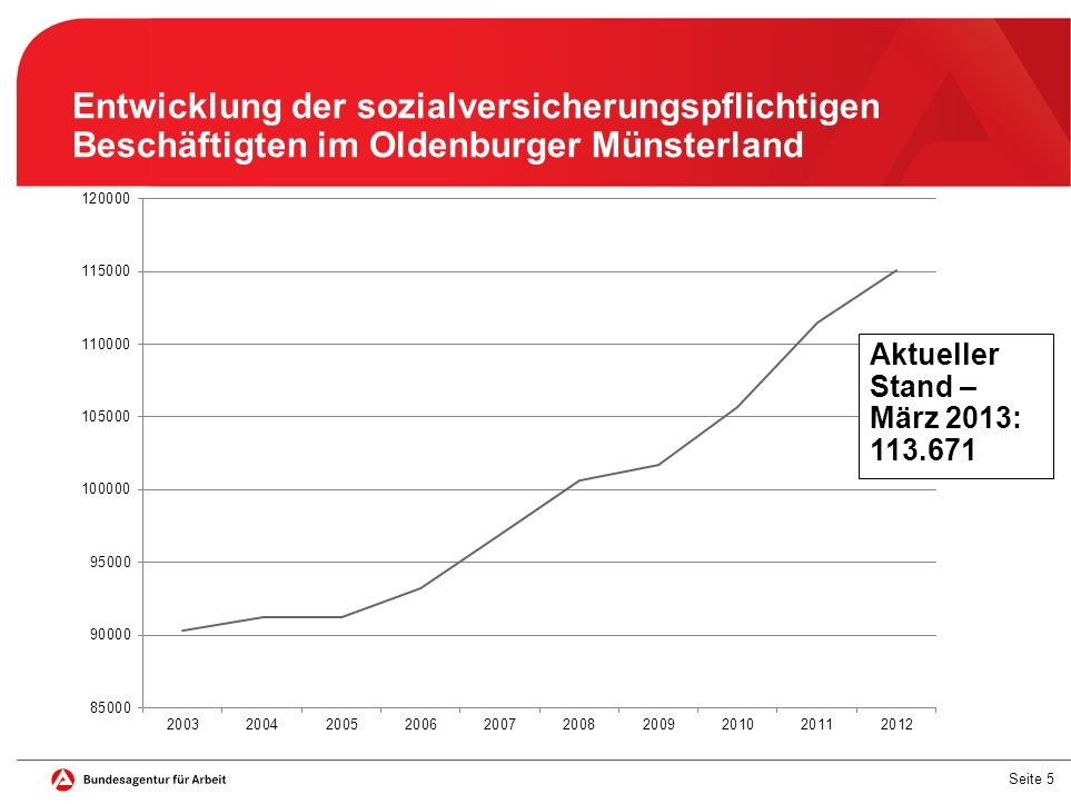 Seite 5 Entwicklung der sozialversicherungspflichtigen Beschäftigten im Oldenburger Münsterland Aktueller Stand – März 2013: 113.671
