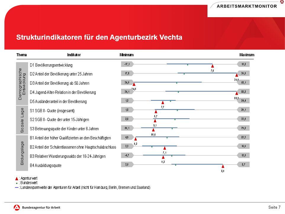 Seite 7 Strukturindikatoren für den Agenturbezirk Vechta