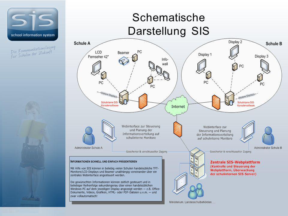 Schematische Darstellung SIS