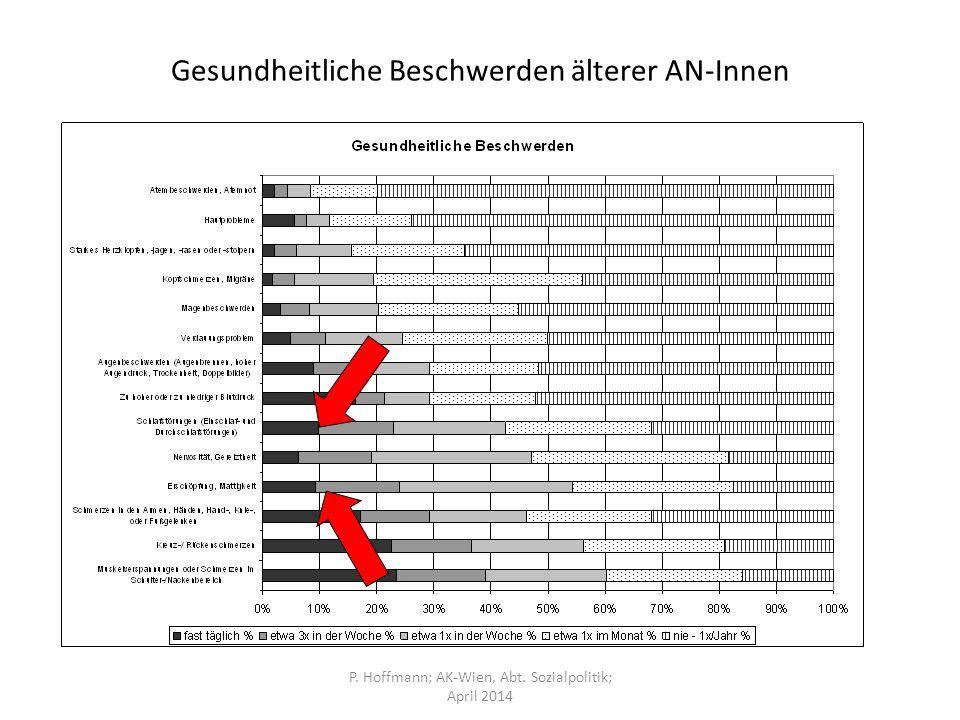Gesundheitliche Beschwerden älterer AN-Innen P. Hoffmann; AK-Wien, Abt. Sozialpolitik; April 2014