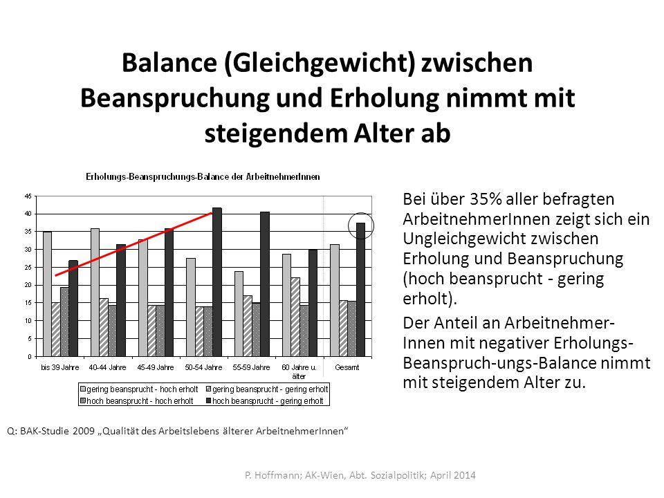 Balance (Gleichgewicht) zwischen Beanspruchung und Erholung nimmt mit steigendem Alter ab Bei über 35% aller befragten ArbeitnehmerInnen zeigt sich ein Ungleichgewicht zwischen Erholung und Beanspruchung (hoch beansprucht - gering erholt).