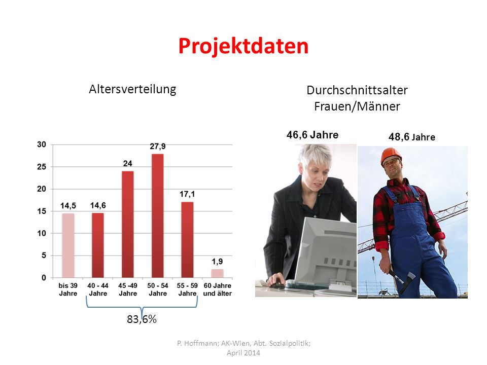 Projektdaten Altersverteilung Durchschnittsalter Frauen/Männer 46,6 Jahre 48,6 Jahre 83,6% P.