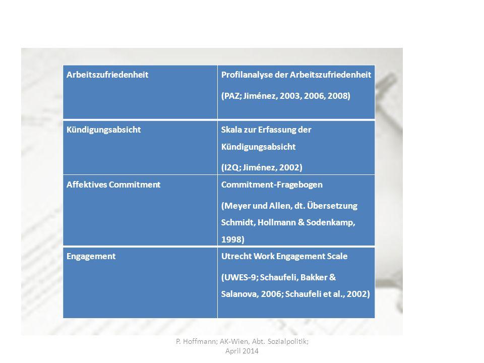 Arbeitszufriedenheit Profilanalyse der Arbeitszufriedenheit (PAZ; Jiménez, 2003, 2006, 2008) Kündigungsabsicht Skala zur Erfassung der Kündigungsabsicht (I2Q; Jiménez, 2002) Affektives Commitment Commitment-Fragebogen (Meyer und Allen, dt.