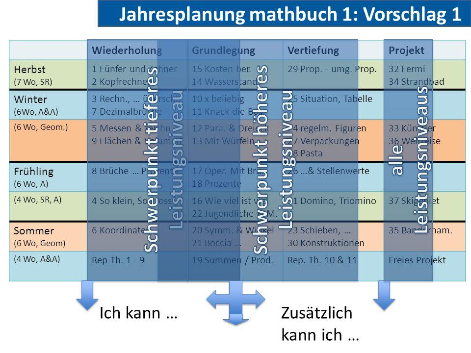 Jahresplanung mathbuch 1: Vorschlag 1 WiederholungGrundlegungVertiefungProjekt Herbst (7 Wo, SR) 1 Fünfer und Zehner 2 Kopfrechnen 15 Kosten ber. 14 W