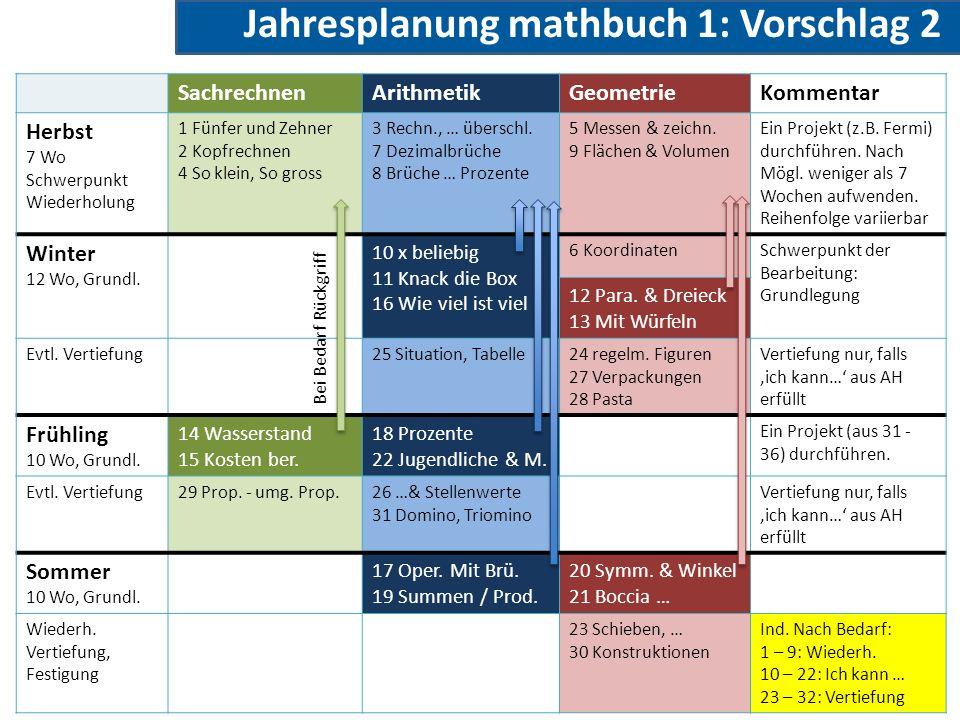 Jahresplanung mathbuch 1: Vorschlag 2 SachrechnenArithmetikGeometrieKommentar Herbst 7 Wo Schwerpunkt Wiederholung 1 Fünfer und Zehner 2 Kopfrechnen 4