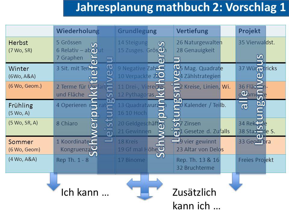 WiederholungGrundlegungVertiefungProjekt Herbst (7 Wo, SR) 5 Grössen 6 Relativ – absolut 7 Graphen 14 Steigung 15 Zusges.