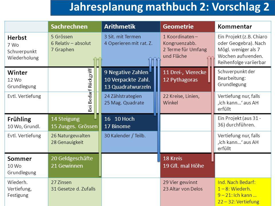 Jahresplanung mathbuch 2: Vorschlag 2 SachrechnenArithmetikGeometrieKommentar Herbst 7 Wo Schwerpunkt Wiederholung 5 Grössen 6 Relativ – absolut 7 Graphen 3 Sit.