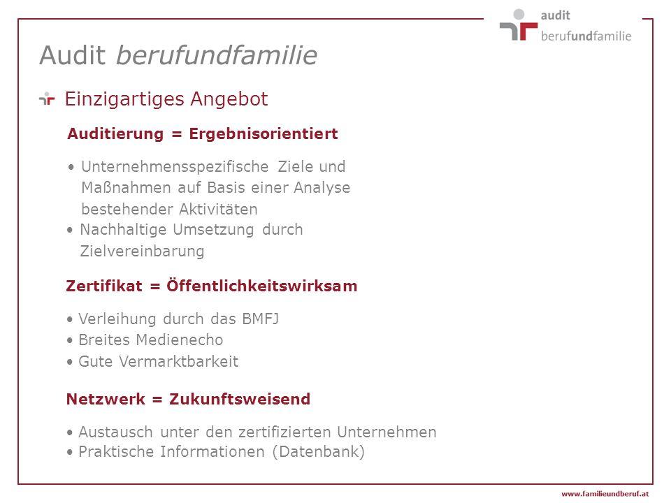 Audit berufundfamilie Zertifikat = Öffentlichkeitswirksam Verleihung durch das BMFJ Breites Medienecho Gute Vermarktbarkeit Netzwerk = Zukunftsweisend