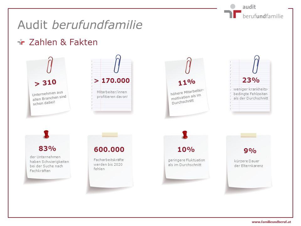 Audit berufundfamilie Zahlen & Fakten > 310 > 170.000 600.000 83% 11% 10% 23% 9% Unternehmen aus allen Branchen sind schon dabei! Mitarbeiter/innen pr
