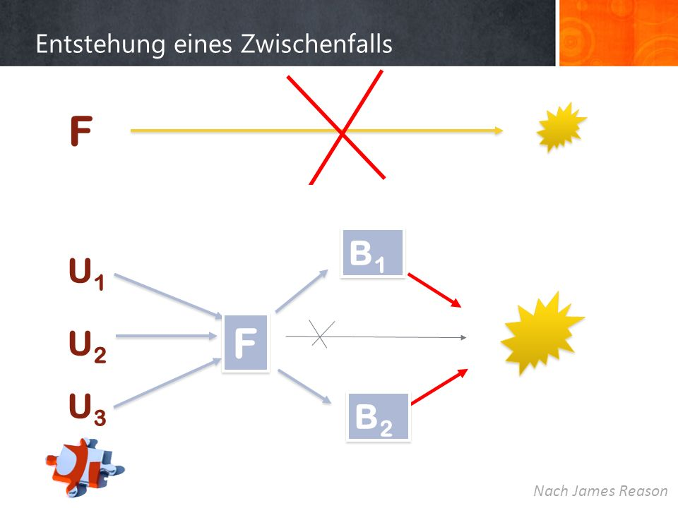 Entstehung eines Zwischenfalls F U1U2U3U1U2U3 F F B2B2 B2B2 B1B1 B1B1 Nach James Reason
