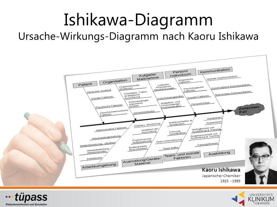 Ishikawa-Diagramm Ursache-Wirkungs-Diagramm nach Kaoru Ishikawa Kaoru Ishikawa Japanischer Chemiker 1915 - 1989