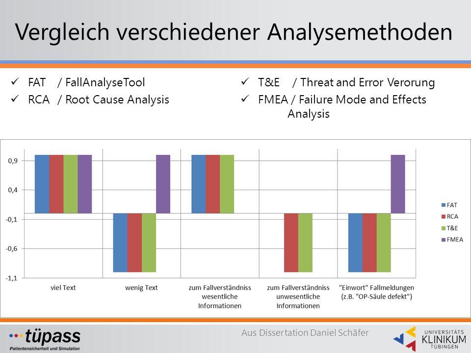 Vergleich verschiedener Analysemethoden FAT / FallAnalyseTool RCA / Root Cause Analysis T&E / Threat and Error Verorung FMEA / Failure Mode and Effects Analysis Aus Dissertation Daniel Schäfer