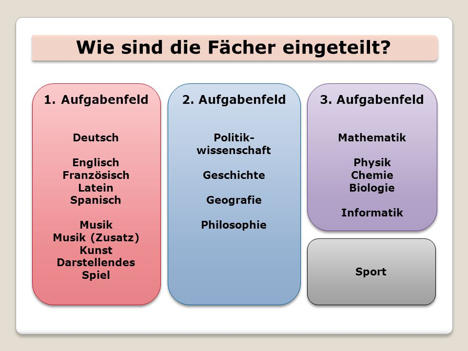 Wie sind die Fächer eingeteilt? 1.Aufgabenfeld Deutsch Englisch Französisch Latein Spanisch Musik Musik (Zusatz) Kunst Darstellendes Spiel 1.Aufgabenf