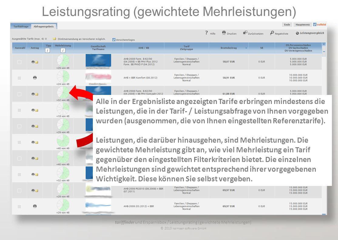 tariffinder und Ersparnisbox / Leistungsrating (gewichtete Mehrleistungen) © 2013 kaimaan software GmbH Alle in der Ergebnisliste angezeigten Tarife erbringen mindestens die Leistungen, die in der Tarif- / Leistungsabfrage von Ihnen vorgegeben wurden (ausgenommen, die von Ihnen eingestellten Referenztarife).