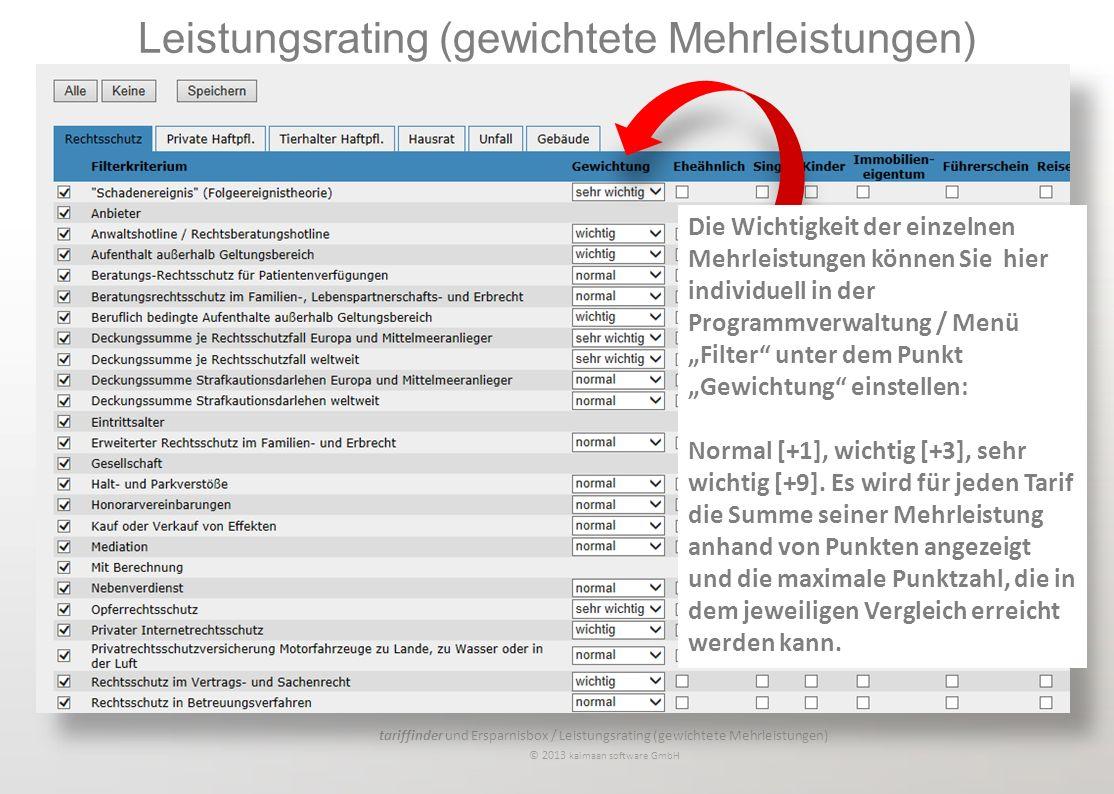 tariffinder und Ersparnisbox / Leistungsrating (gewichtete Mehrleistungen) © 2013 kaimaan software GmbH Die Wichtigkeit der einzelnen Mehrleistungen können Sie hier individuell in der Programmverwaltung / Menü Filter unter dem Punkt Gewichtung einstellen: Normal [+1], wichtig [+3], sehr wichtig [+9].