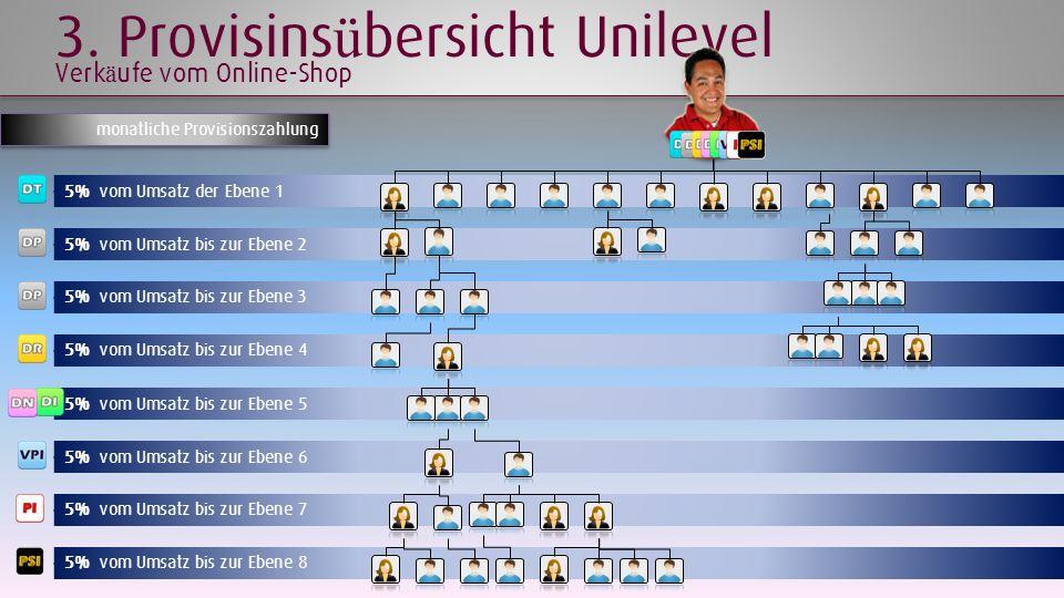 5% vom Umsatz der Ebene 1 5% vom Umsatz bis zur Ebene 2 5% vom Umsatz bis zur Ebene 3 5% vom Umsatz bis zur Ebene 4 5% vom Umsatz bis zur Ebene 5 5% v