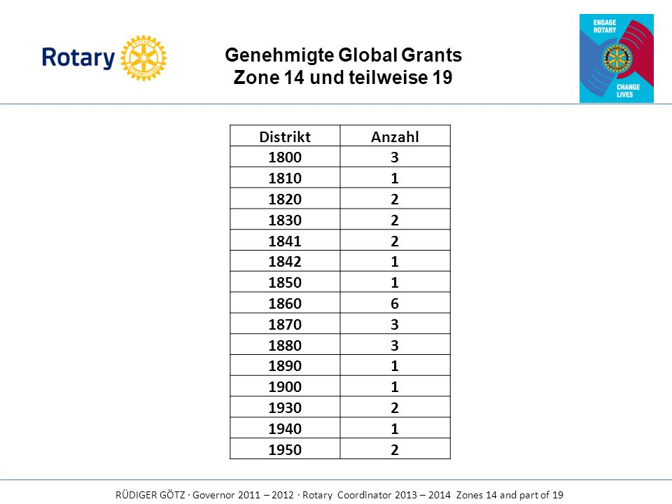 RÜDIGER GÖTZ · Governor 2011 – 2012 · Rotary Coordinator 2013 – 2014 Zones 14 and part of 19 DistriktAnzahl 18003 18101 18202 18302 18412 18421 18501