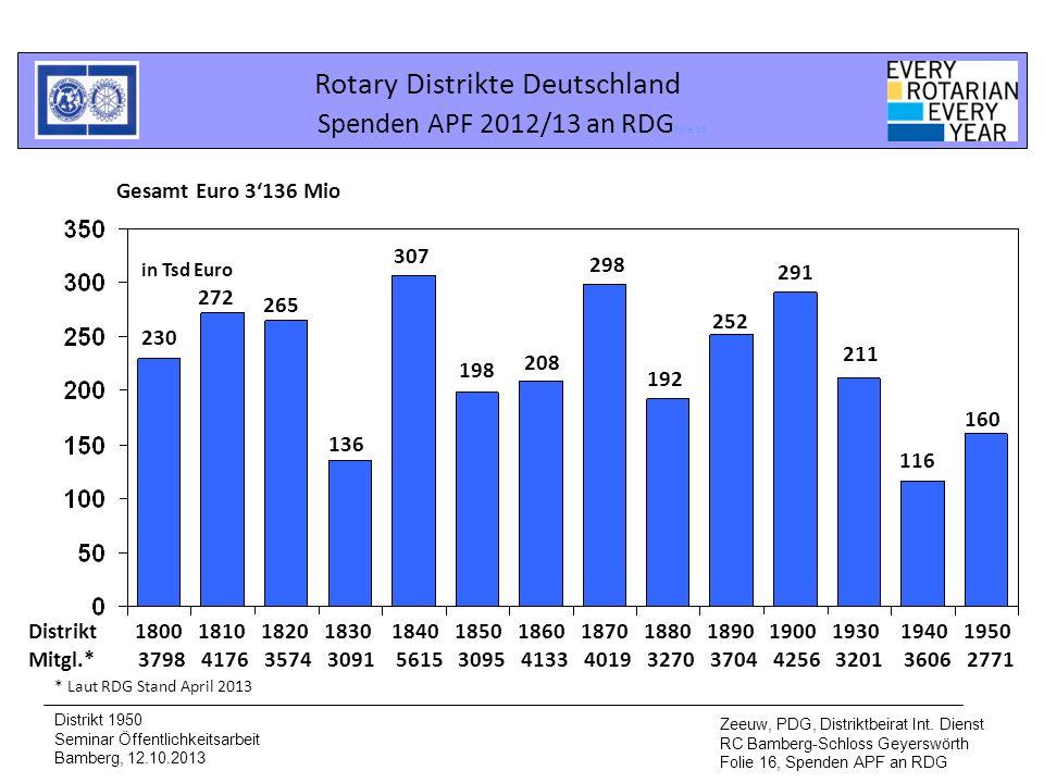 Rotary Distrikte Deutschland Spenden APF 2012/13 an RDG Folie 16 Distrikt 1950 Seminar Öffentlichkeitsarbeit Bamberg, 12.10.2013 Zeeuw, PDG, Distriktb