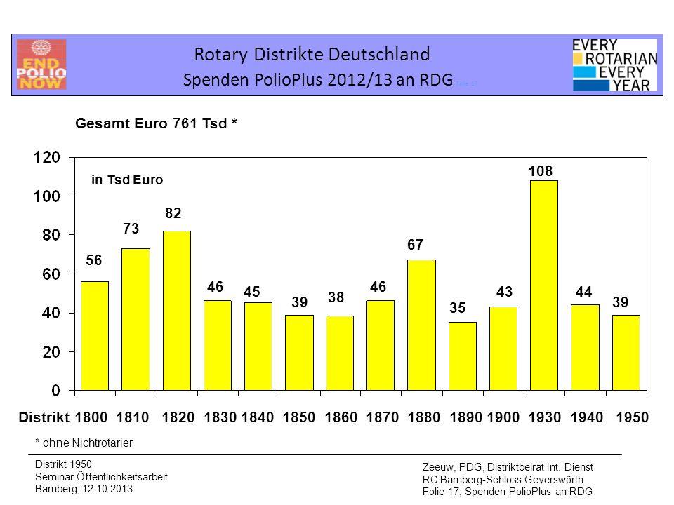Rotary Distrikte Deutschland Spenden PolioPlus 2012/13 an RDG Folie 17 Distrikt 1950 Seminar Öffentlichkeitsarbeit Bamberg, 12.10.2013 Zeeuw, PDG, Dis