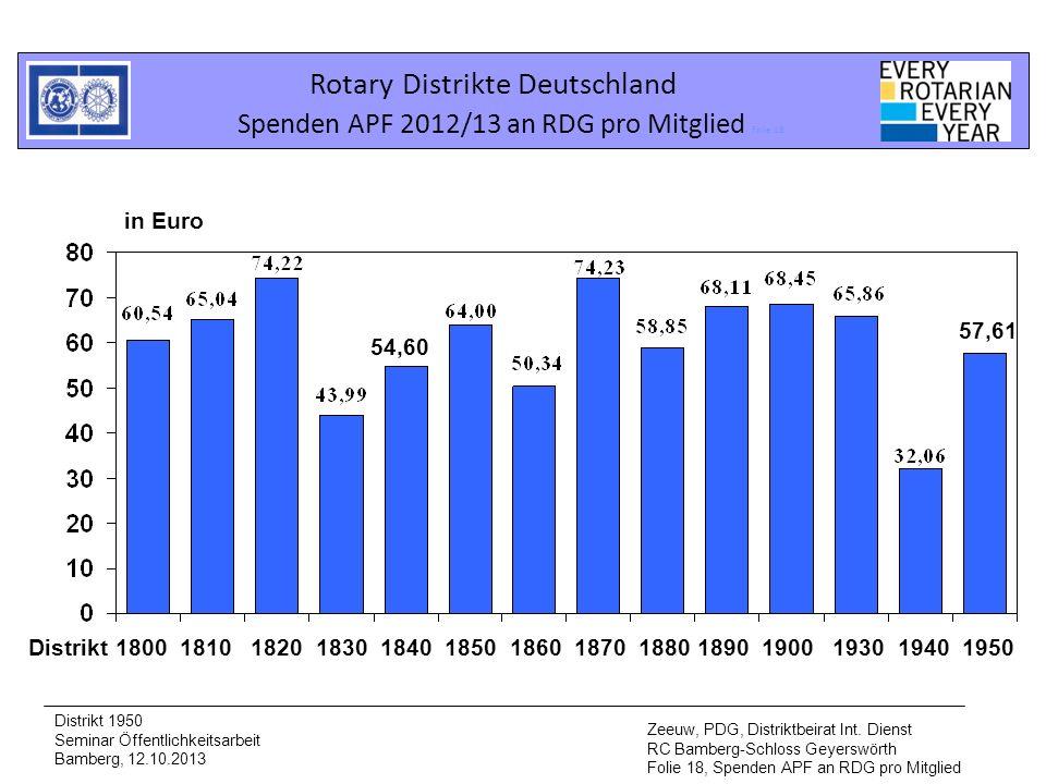 Rotary Distrikte Deutschland Spenden APF 2012/13 an RDG pro Mitglied Folie 18 Distrikt 1950 Seminar Öffentlichkeitsarbeit Bamberg, 12.10.2013 Zeeuw, P