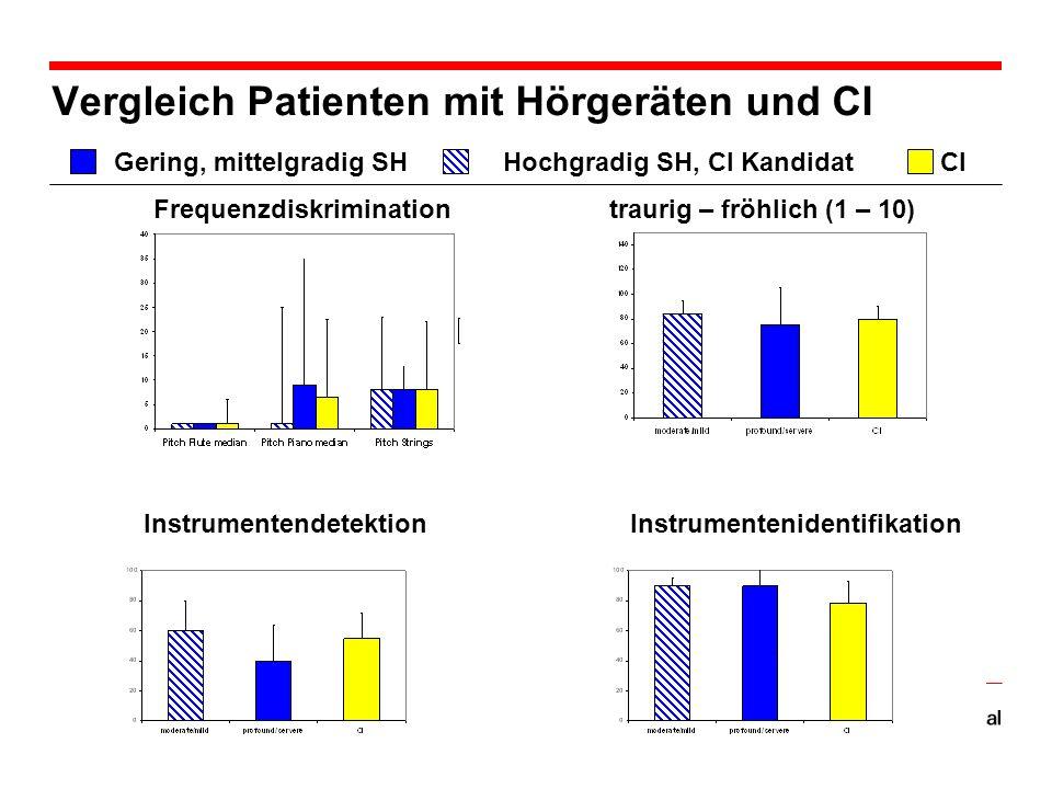 Vergleich Patienten mit Hörgeräten und CI InstrumentendetektionInstrumentenidentifikation Frequenzdiskrimination traurig – fröhlich (1 – 10) CIHochgradig SH, CI KandidatGering, mittelgradig SH