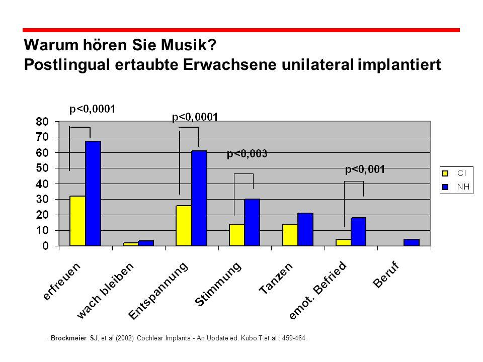 Warum hören Sie Musik.Postlingual ertaubte Erwachsene unilateral implantiert.