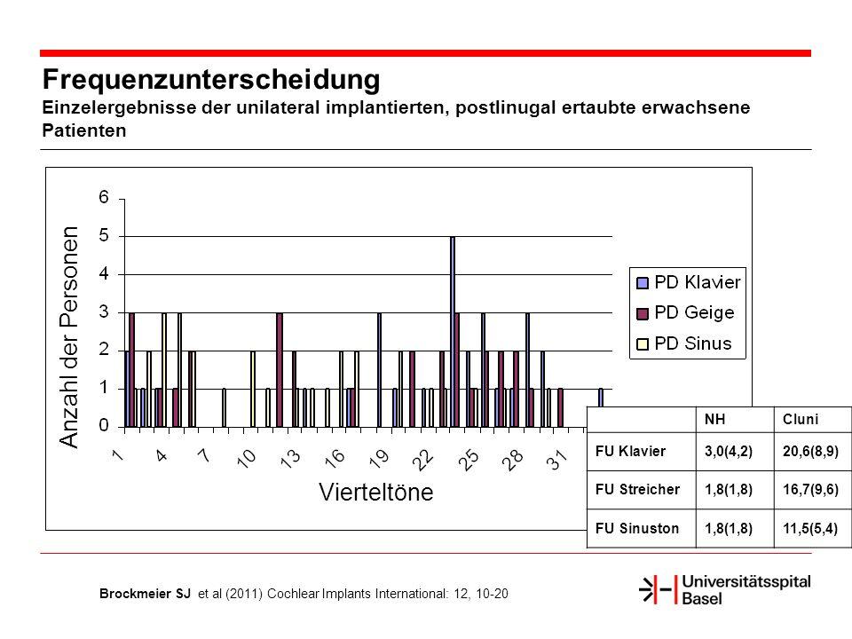 Frequenzunterscheidung Einzelergebnisse der unilateral implantierten, postlinugal ertaubte erwachsene Patienten NHCIuni FU Klavier3,0(4,2)20,6(8,9) FU Streicher1,8(1,8)16,7(9,6) FU Sinuston1,8(1,8)11,5(5,4) Vierteltöne Anzahl der Personen Brockmeier SJ et al (2011) Cochlear Implants International: 12, 10-20