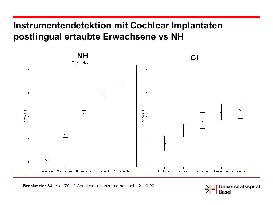 Instrumentendetektion mit Cochlear Implantaten postlingual ertaubte Erwachsene vs NH Brockmeier SJ et al (2011) Cochlear Implants International: 12, 10-20 CI NH