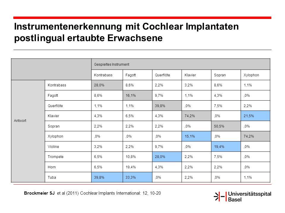 Instrumentenerkennung mit Cochlear Implantaten postlingual ertaubte Erwachsene Brockmeier SJ et al (2011) Cochlear Implants International: 12, 10-20 Gespieltes Instrument KontrabassFagottQuerflöteKlavierSopranXylophon Antwort Kontrabass28,0%8,6%2,2%3,2%8,6%1,1% Fagott8,6%16,1%9,7%1,1%4,3%,0% Querflöte1,1% 39,8%,0%7,5%2,2% Klavier4,3%6,5%4,3%74,2%,0%21,5% Sopran2,2%,0%50,5%,0% Xylophon,0% 15,1%,0%74,2% Violine3,2%2,2%9,7%,0%19,4%,0% Trompete6,5%10,8%28,0%2,2%7,5%,0% Horn6,5%19,4%4,3%2,2%,0% Tuba39,8%33,3%,0%2,2%,0%1,1%