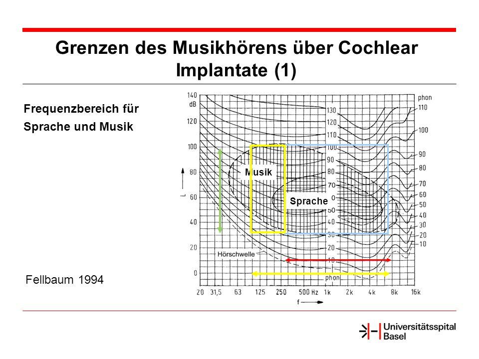 Grenzen des Musikhörens über Cochlear Implantate (1) Frequenzbereich für Sprache und Musik Fellbaum 1994 Sprache Musik
