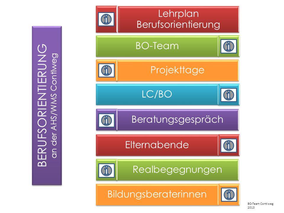 Lehrplan Berufsorientierung BO-Team Projekttage LC/BO Bildungsberaterinnen Elternabende Realbegegnungen Beratungsgespräch BERUFSORIENTIERUNG an der AH