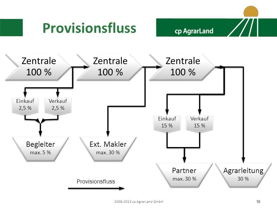 10 Provisionsfluss Begleiter max. 5 % Begleiter max. 5 % Einkauf 15 % Einkauf 15 % Verkauf 15 % Verkauf 15 % Provisionsfluss Einkauf 2,5 % Einkauf 2,5