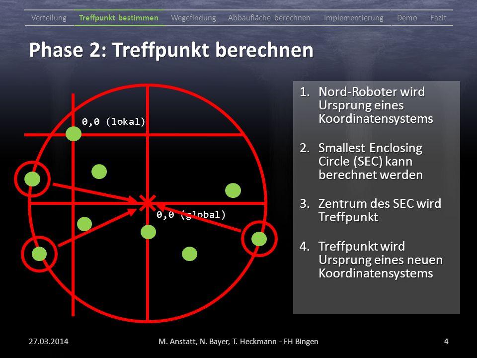 Phase 2: Treffpunkt berechnen 27.03.2014M. Anstatt, N.
