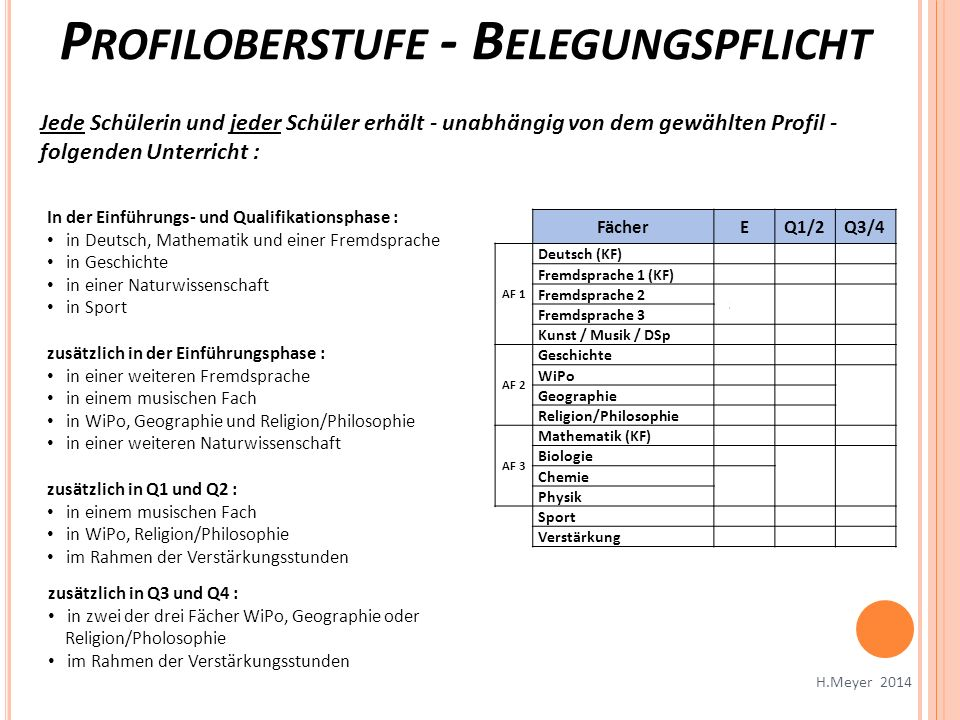 P ROFILOBERSTUFE - B ELEGUNGSPFLICHT FächerEQ1/2Q3/4 AF 1 Deutsch (KF)344 Fremdsprache 1 (KF)344 Fremdsprache 2 3 (4)(4) Fremdsprache 3 Kunst / Musik