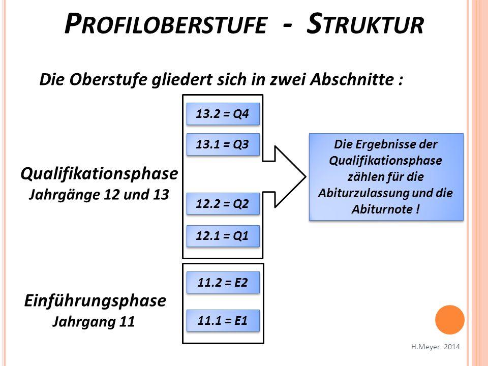 12.1 = Q1 12.2 = Q2 13.1 = Q3 13.2 = Q4 11.2 = E2 Die Oberstufe gliedert sich in zwei Abschnitte : Qualifikationsphase Jahrgänge 12 und 13 Einführungs