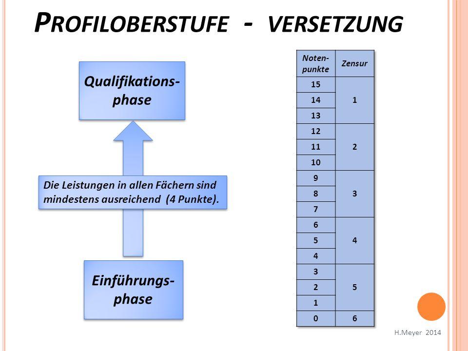 Einführungs- phase Qualifikations- phase Die Leistungen in allen Fächern sind mindestens ausreichend (4 Punkte). P ROFILOBERSTUFE - VERSETZUNG H.Meyer