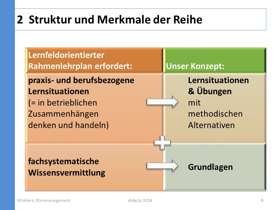 didacta 2014 4.4 Beispiel Lernfeld 10.2.3 Deckungsbeitragsrechnung Einstiegsfall, der alle Facetten der DB-Rechnung abdeckt schrittweise Erarbeitung Winklers: Büromanagement29