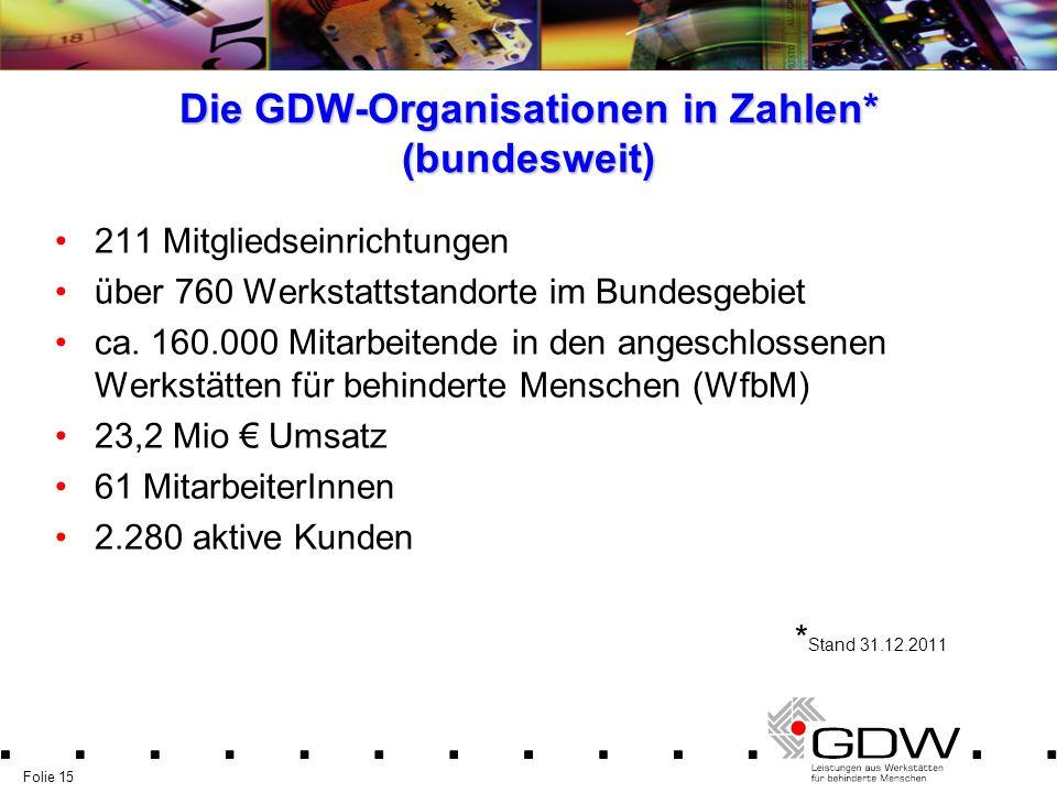 Folie 15 Die GDW-Organisationen in Zahlen* (bundesweit) 211 Mitgliedseinrichtungen über 760 Werkstattstandorte im Bundesgebiet ca. 160.000 Mitarbeiten