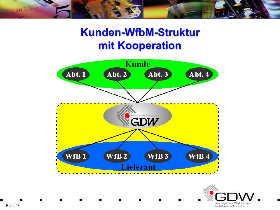Folie 23 Kunden-WfbM-Struktur mit Kooperation