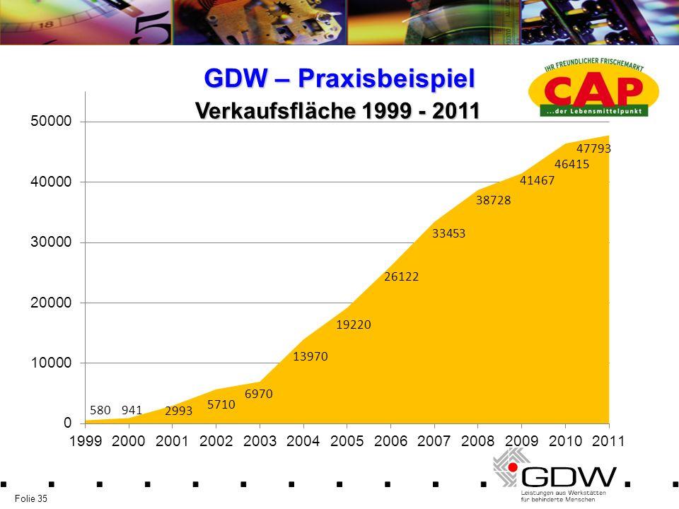 Folie 35 GDW – Praxisbeispiel Verkaufsfläche 1999 - 2011