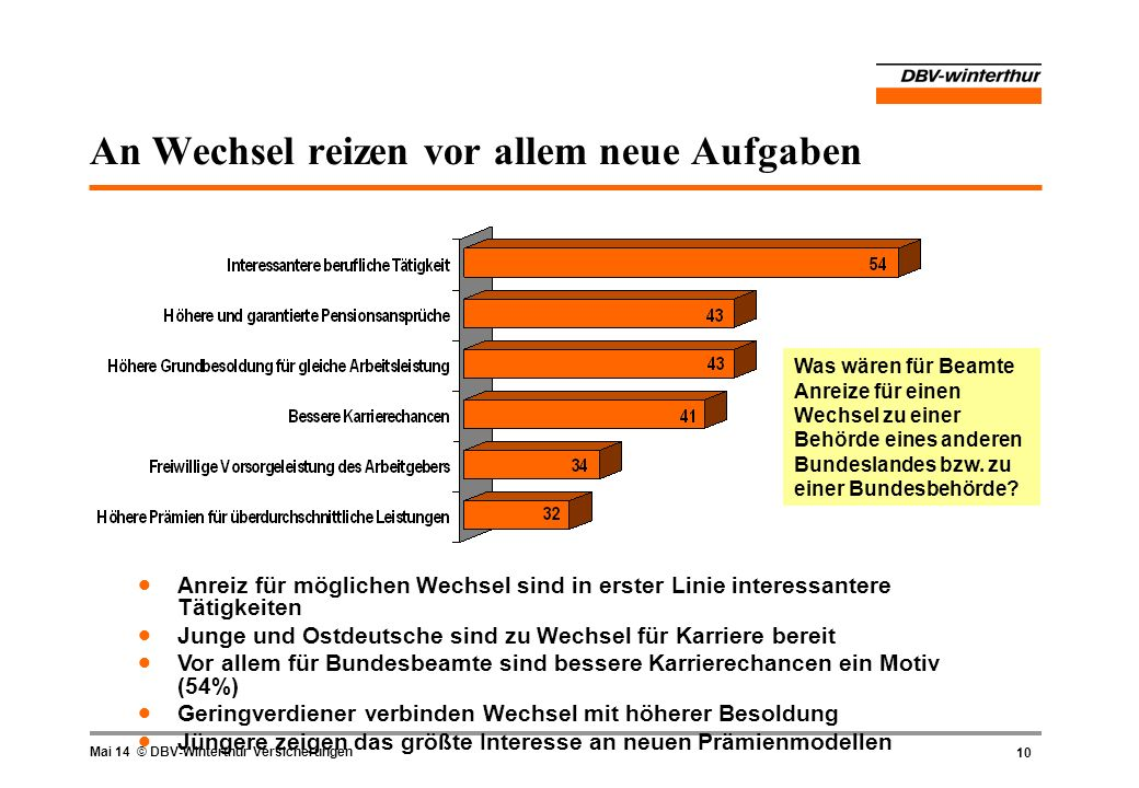 10 Mai 14 © DBV-Winterthur Versicherungen An Wechsel reizen vor allem neue Aufgaben Was wären für Beamte Anreize für einen Wechsel zu einer Behörde ei