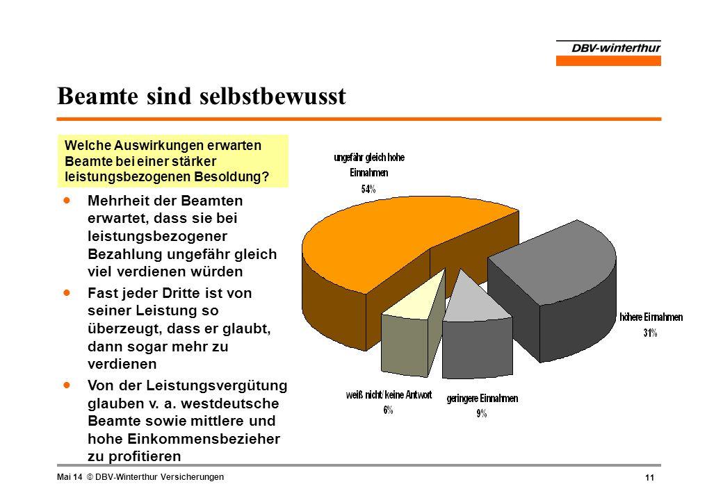 11 Mai 14 © DBV-Winterthur Versicherungen Beamte sind selbstbewusst Welche Auswirkungen erwarten Beamte bei einer stärker leistungsbezogenen Besoldung