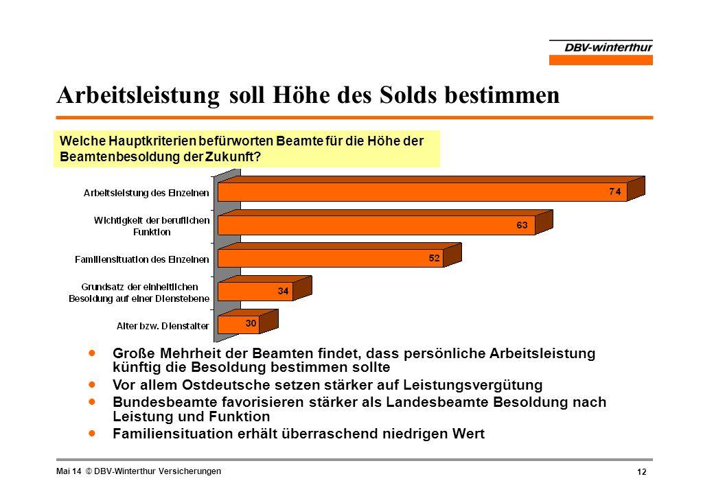 12 Mai 14 © DBV-Winterthur Versicherungen Arbeitsleistung soll Höhe des Solds bestimmen Welche Hauptkriterien befürworten Beamte für die Höhe der Beam